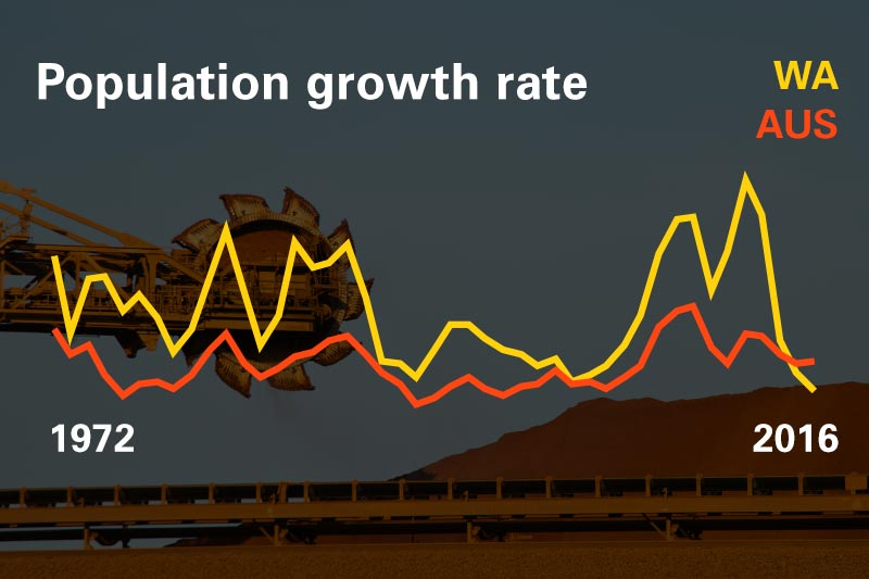 growth-rate