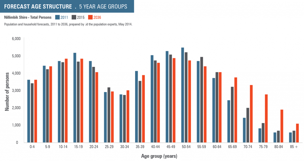 forecast age structure for Nillumbik Shire