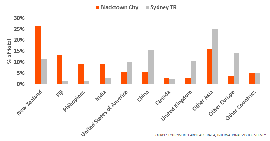 blacktown-international-visitors-by-region