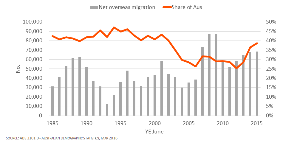 overseas-migration-nsw